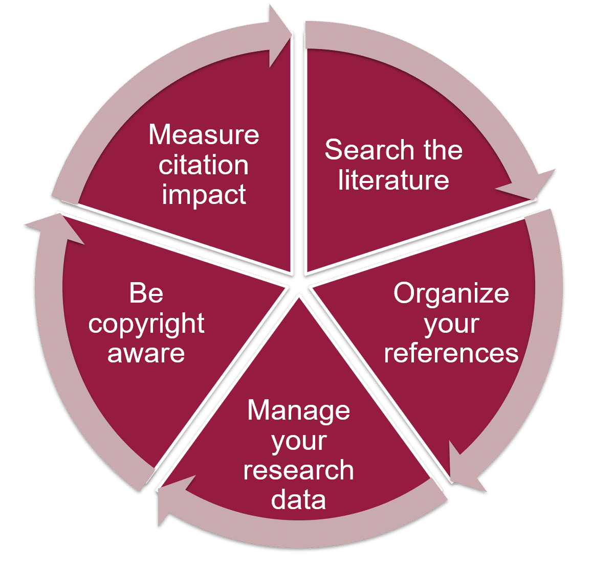 Diagram of the circular and iterative research life cycle. Open the hotspots to learn more about each step.